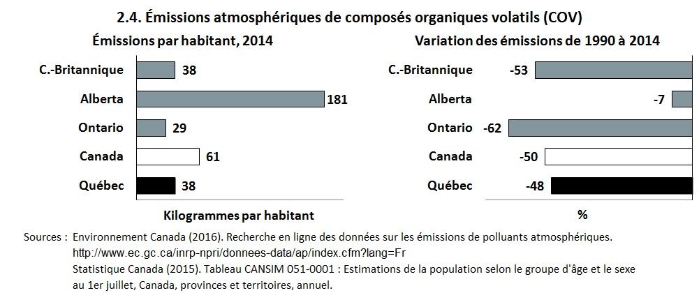 Gaz effet de serre et polluants atmosph riques qu bec et comparaisons canadiennes - Composes organiques volatils ...