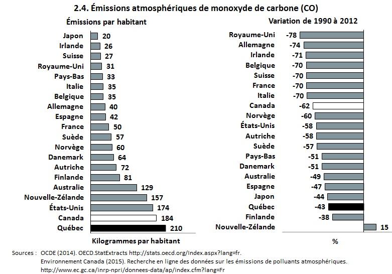 10.2.4 monoxyde carbone int