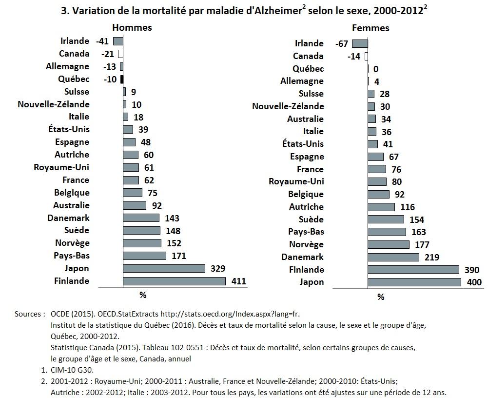 Italie - OCDE