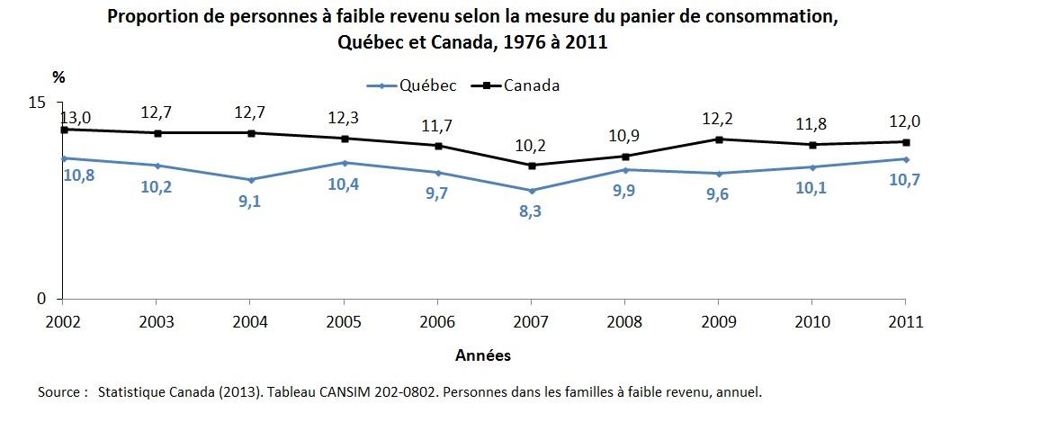 6a.1 faible revenu MPC serie
