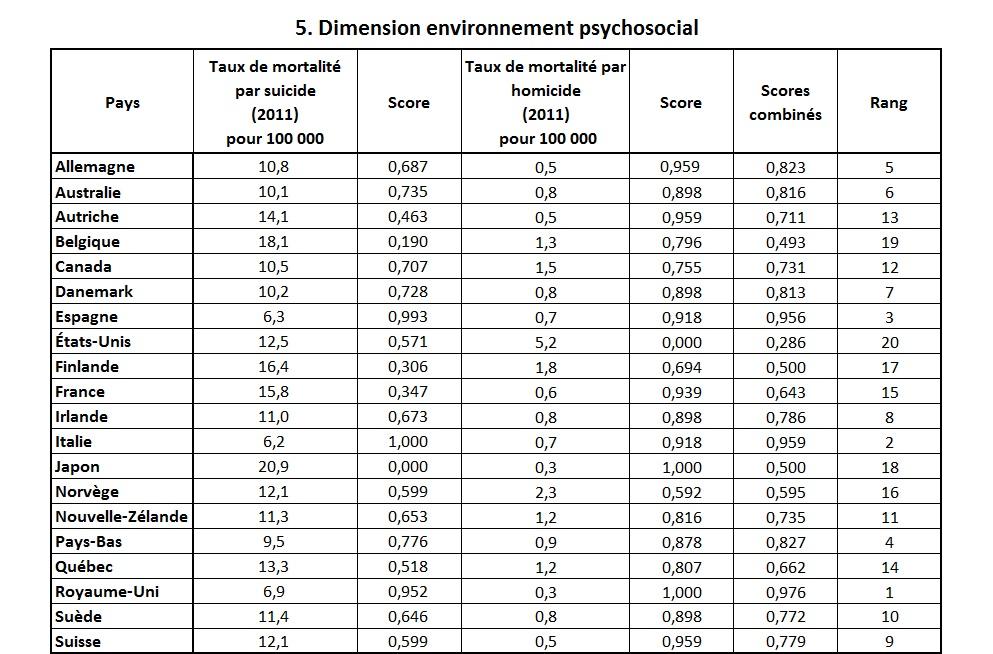indice sante durable env psychosocial