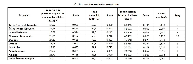 indice sante durable econo prov