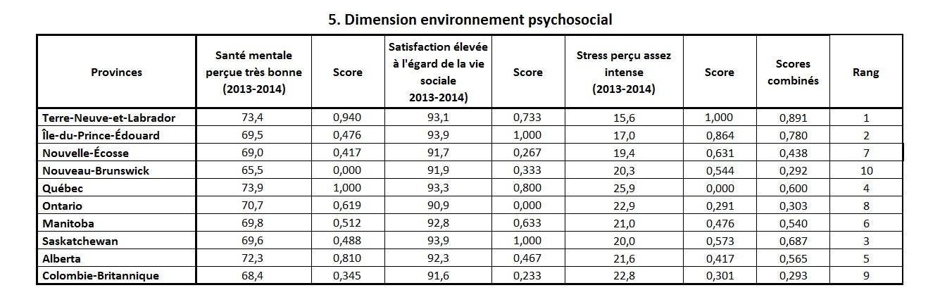 indice sante durable env psychosocial prov