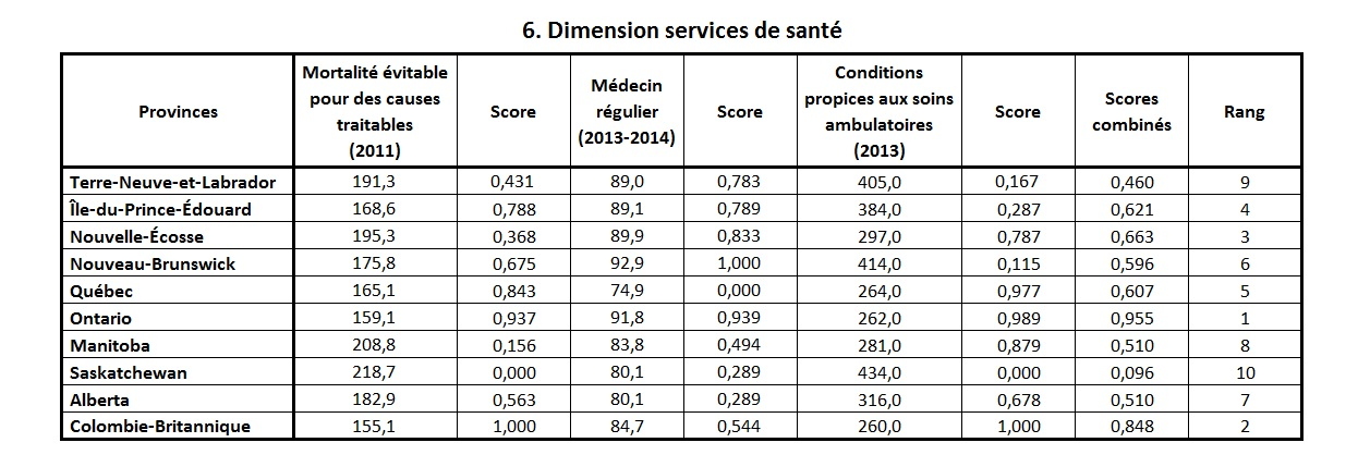 indice sante durable services de sante prov